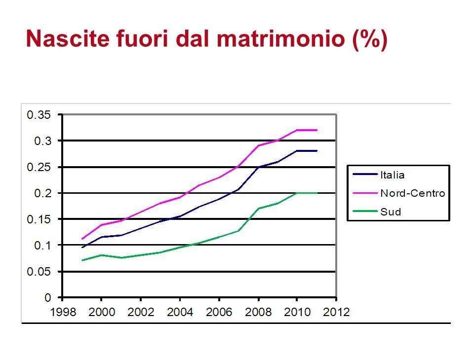 Aspetti del fare famiglia nellItalia del XXI secolo 50ma Riunione Scientifica SIEDS 2013 Nascite fuori dal matrimonio (%)