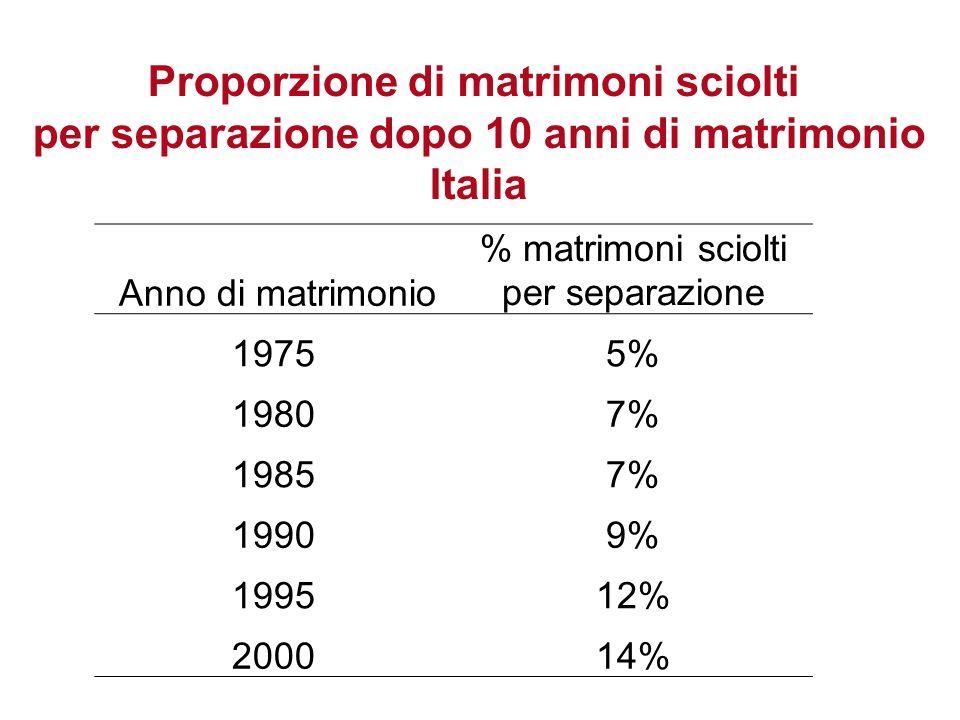 Anno di matrimonio % matrimoni sciolti per separazione 19755% 19807% 19857% 19909% 199512% 200014% Proporzione di matrimoni sciolti per separazione do