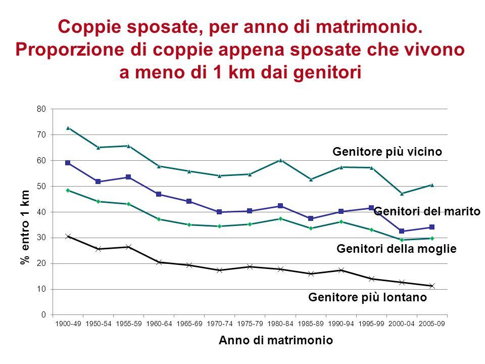 Genitori del marito Genitori della moglie Genitore più lontano Genitore più vicino Coppie sposate, per anno di matrimonio. Proporzione di coppie appen