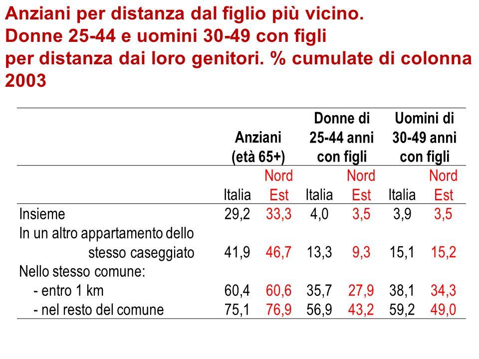 Anziani (età 65+) Donne di 25-44 anni con figli Uomini di 30-49 anni con figli Italia Nord EstItalia Nord EstItalia Nord Est Insieme29,233,34,03,53,93