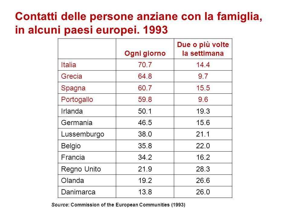 Contatti delle persone anziane con la famiglia, in alcuni paesi europei. 1993 Ogni giorno Due o più volte la settimana Italia70.714.4 Grecia64.89.7 Sp