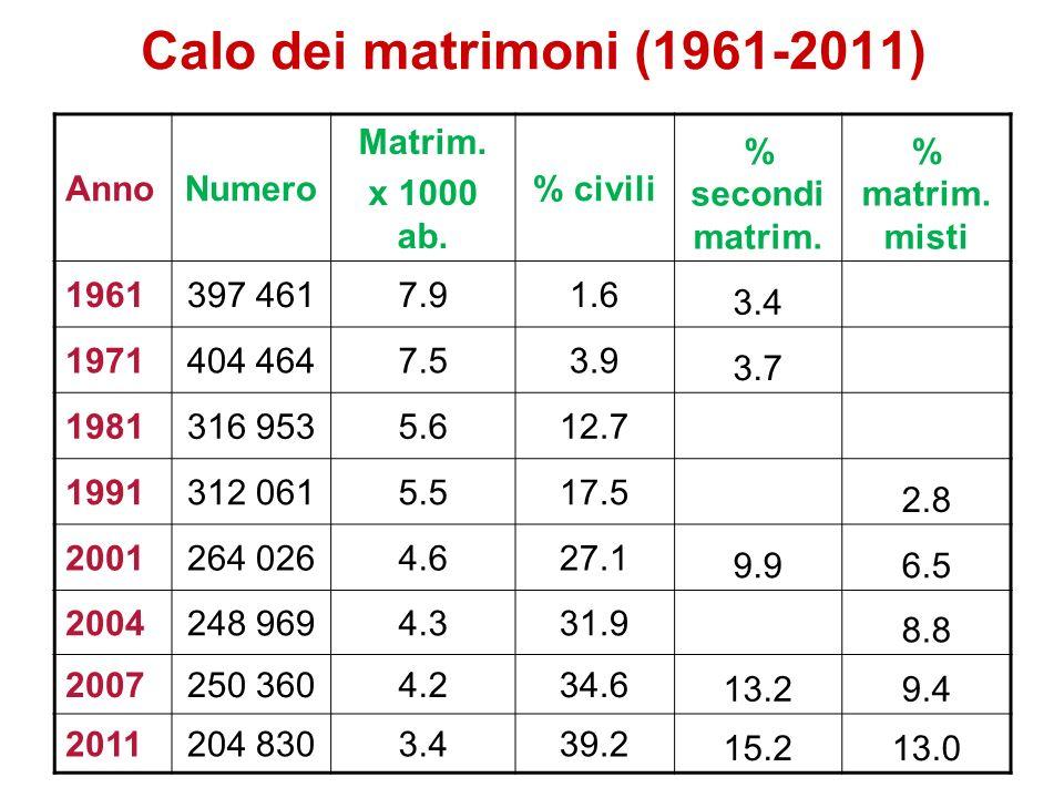 Calo dei matrimoni (1961-2011) AnnoNumero Matrim. x 1000 ab. % civili % secondi matrim. % matrim. misti 1961397 4617.91.6 3.4 1971404 4647.53.9 3.7 19