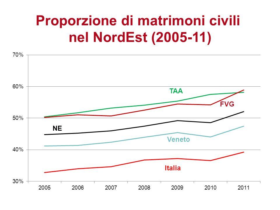 Italia Veneto FVG TAA Proporzione di matrimoni civili nel NordEst (2005-11)