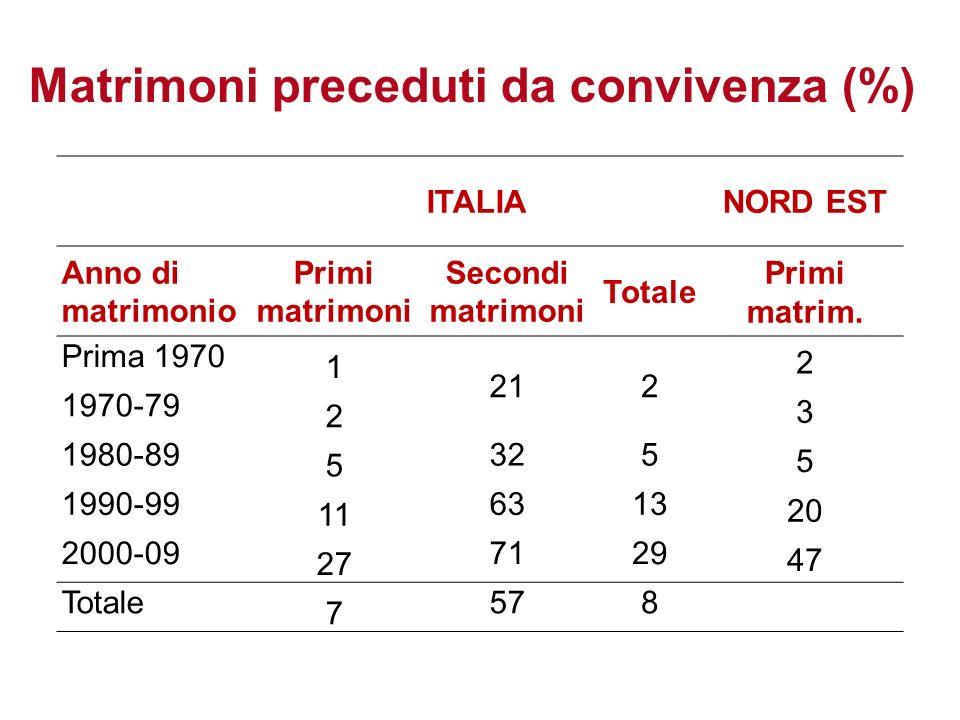 Aspetti del fare famiglia nellItalia del XXI secolo 50ma Riunione Scientifica SIEDS 2013 Matrimoni preceduti da convivenza (%) ITALIANORD EST Anno di