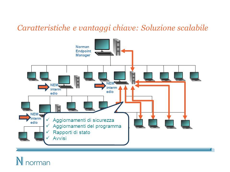 Caratteristiche e vantaggi chiave: Soluzione scalabile * Norman Endpoint Manager NEM interm edio NEM interm edio NEM interm edio Aggiornamenti di sicurezza Aggiornamenti del programma Rapporti di stato Avvisi