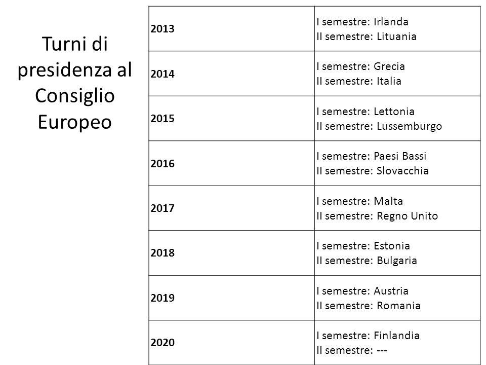 Turni di presidenza al Consiglio Europeo 2013 I semestre: Irlanda II semestre: Lituania 2014 I semestre: Grecia II semestre: Italia 2015 I semestre: L
