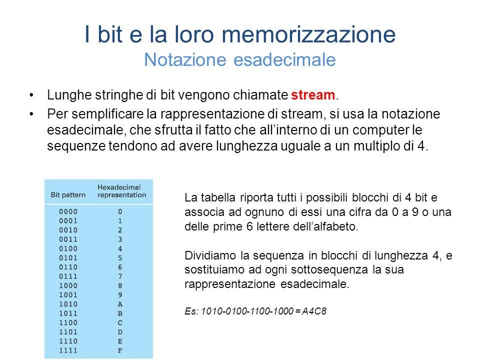 I bit e la loro memorizzazione Notazione esadecimale Lunghe stringhe di bit vengono chiamate stream.