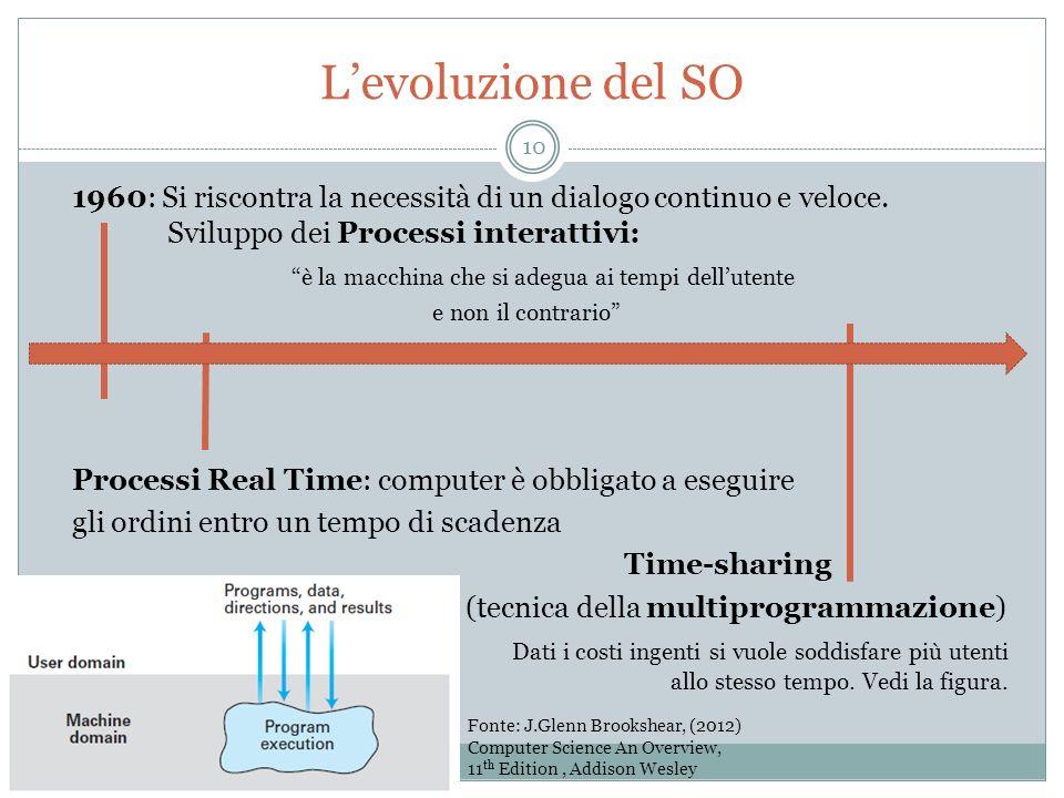 Levoluzione del SO 1960: Si riscontra la necessità di un dialogo continuo e veloce. Sviluppo dei Processi interattivi: è la macchina che si adegua ai