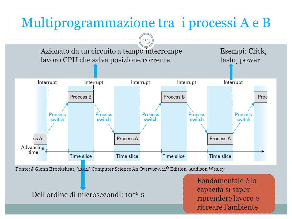 Multiprogrammazione tra i processi A e B Dell ordine di microsecondi: 10 6 s Azionato da un circuito a tempo interrompe lavoro CPU che salva posizione
