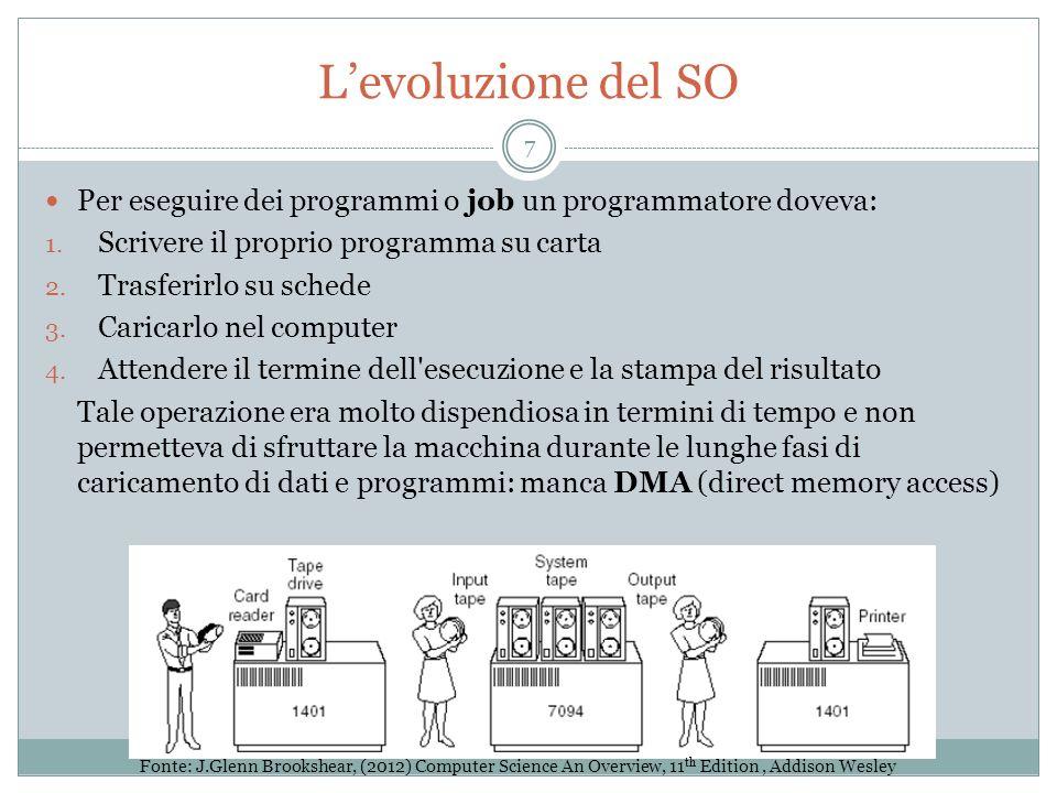 Levoluzione del SO Per eseguire dei programmi o job un programmatore doveva: 1. Scrivere il proprio programma su carta 2. Trasferirlo su schede 3. Car