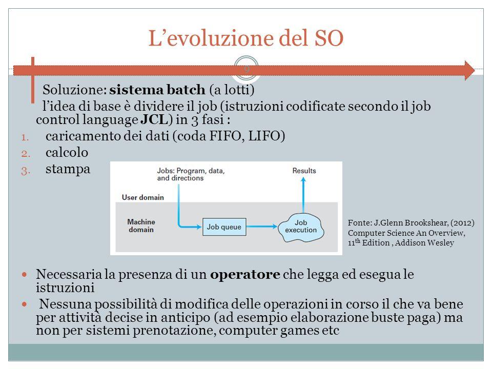 Levoluzione del SO Soluzione: sistema batch (a lotti) lidea di base è dividere il job (istruzioni codificate secondo il job control language JCL) in 3