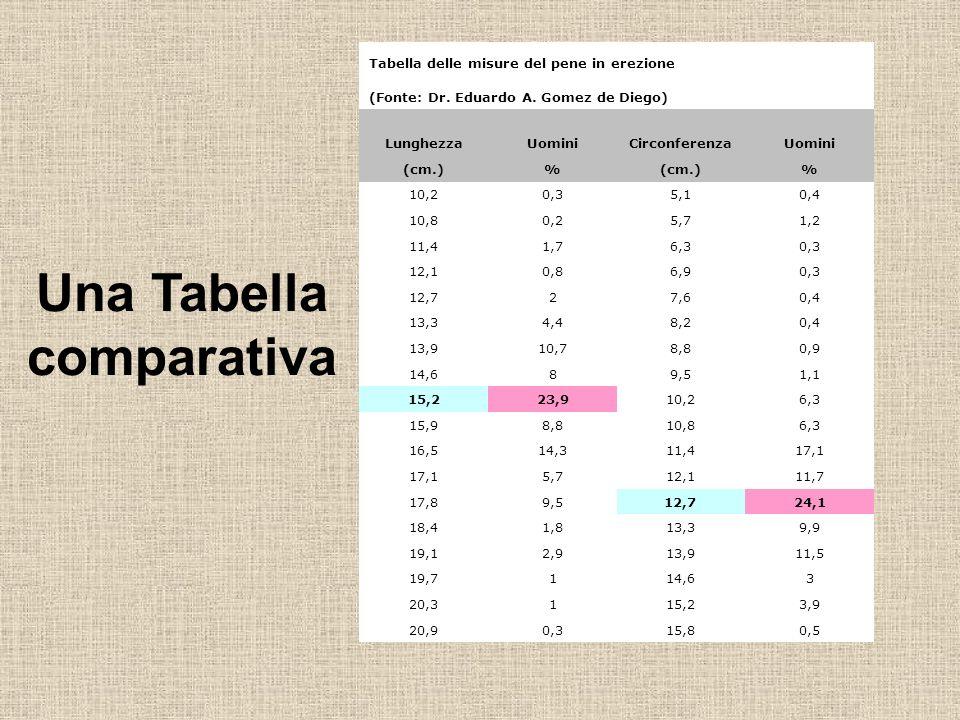 Una Tabella comparativa Tabella delle misure del pene in erezione (Fonte: Dr.