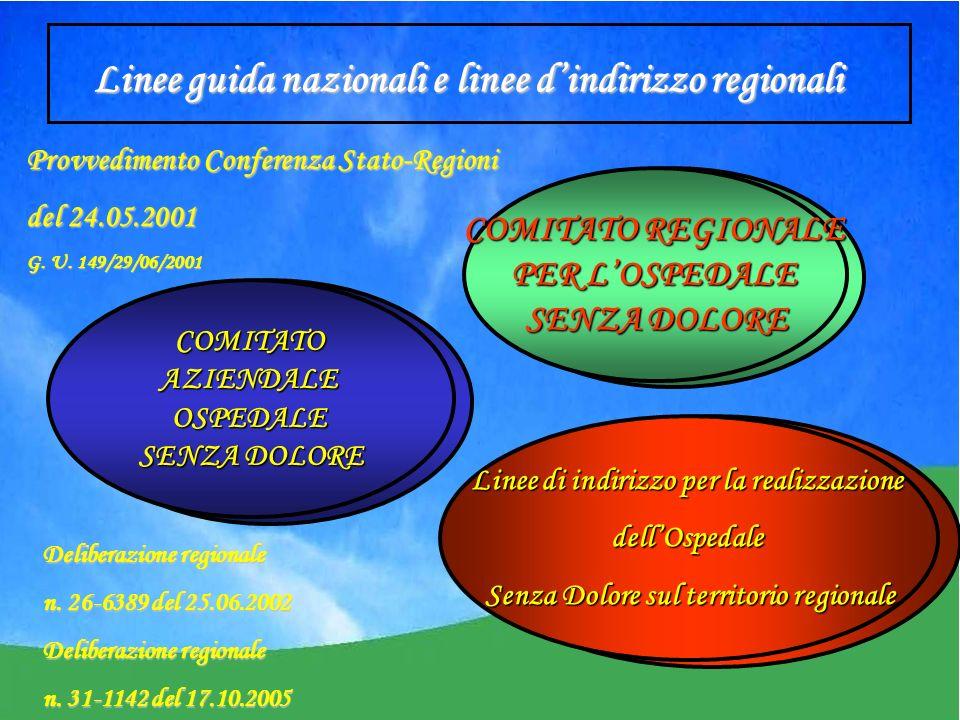 Linee guida nazionali e linee dindirizzo regionali Provvedimento Conferenza Stato-Regioni del 24.05.2001 G.