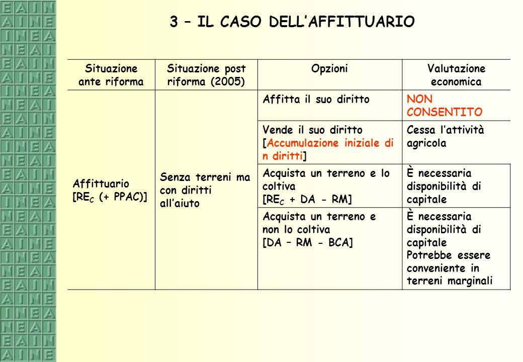 3 – IL CASO DELLAFFITTUARIO Situazione ante riforma Situazione post riforma (2005) OpzioniValutazione economica Affittuario [RE C (+ PPAC)] Senza terr