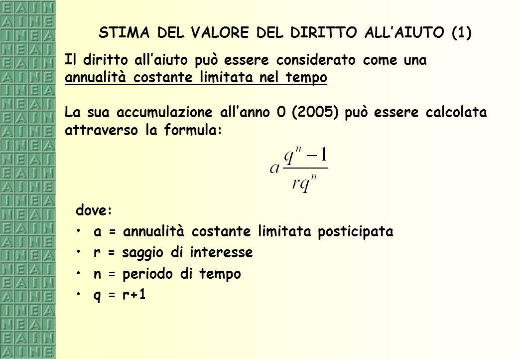 STIMA DEL VALORE DEL DIRITTO ALLAIUTO (1) dove: a = annualità costante limitata posticipata r = saggio di interesse n = periodo di tempo q = r+1 Il di