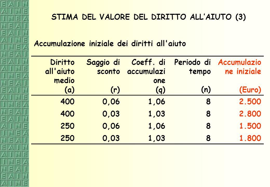 STIMA DEL VALORE DEL DIRITTO ALLAIUTO (3) Accumulazione iniziale dei diritti all'aiuto Diritto all'aiuto medio (a) Saggio di sconto (r) Coeff. di accu