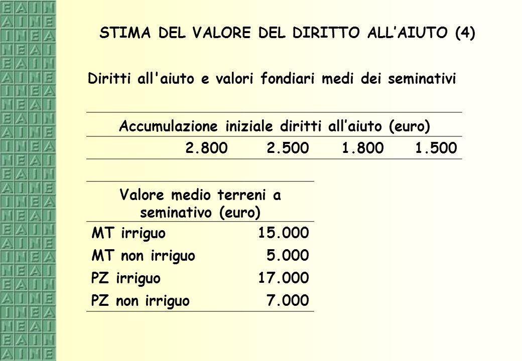 STIMA DEL VALORE DEL DIRITTO ALLAIUTO (4) Diritti all'aiuto e valori fondiari medi dei seminativi Accumulazione iniziale diritti allaiuto (euro) 2.800