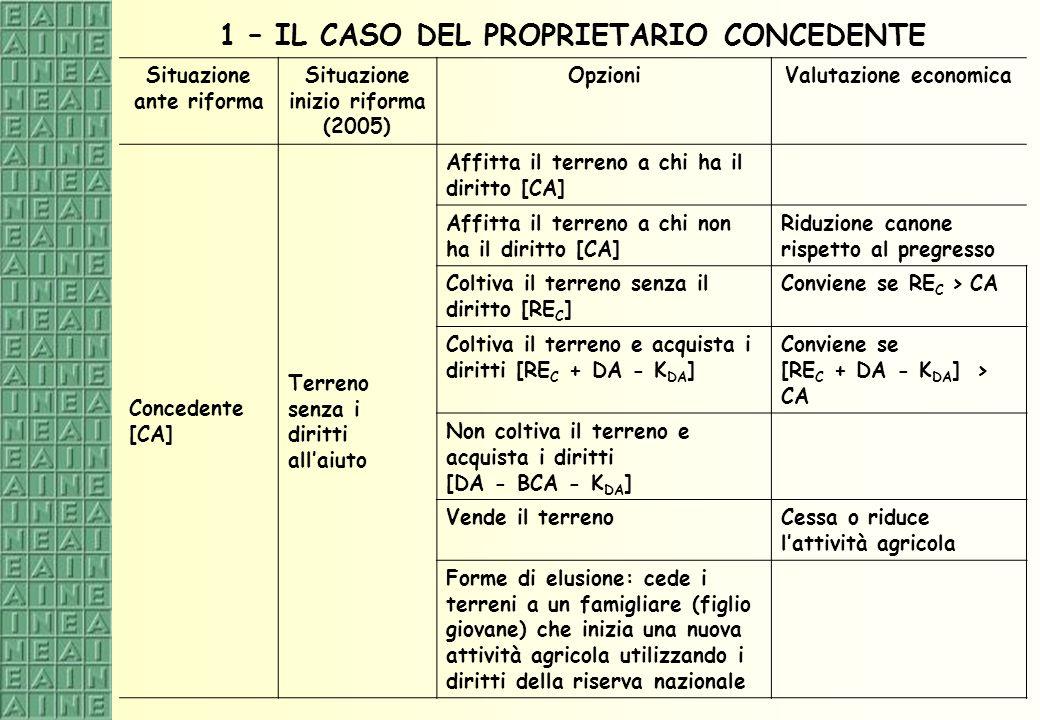 1 – IL CASO DEL PROPRIETARIO CONCEDENTE Situazione ante riforma Situazione inizio riforma (2005) OpzioniValutazione economica Concedente [CA] Terreno
