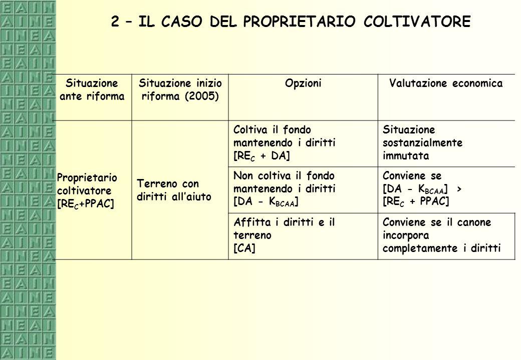 2 – IL CASO DEL PROPRIETARIO COLTIVATORE Situazione ante riforma Situazione inizio riforma (2005) OpzioniValutazione economica Proprietario coltivator