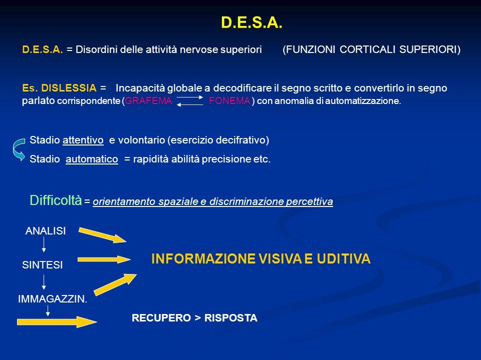 D.E.S.A.D.E.S.A. = Disordini delle attività nervose superiori (FUNZIONI CORTICALI SUPERIORI) Es.