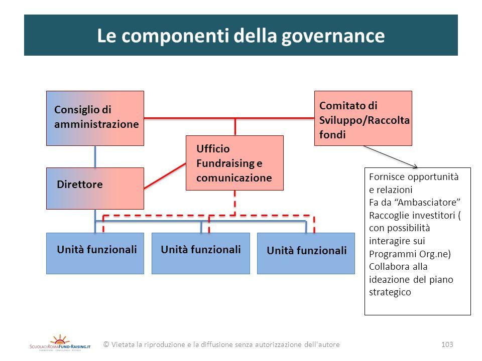 Le componenti della governance © Vietata la riproduzione e la diffusione senza autorizzazione dell'autore103 Consiglio di amministrazione Direttore Un