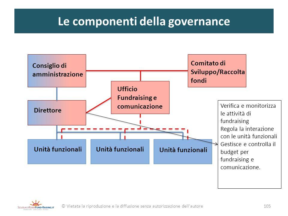 Le componenti della governance © Vietata la riproduzione e la diffusione senza autorizzazione dell'autore105 Consiglio di amministrazione Direttore Un