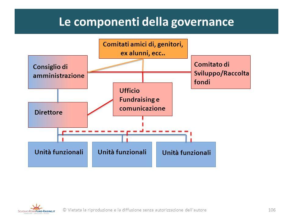 Le componenti della governance © Vietata la riproduzione e la diffusione senza autorizzazione dell'autore106 Consiglio di amministrazione Direttore Un