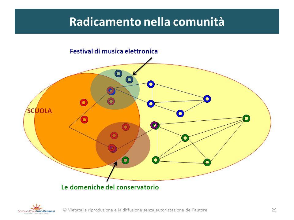 Radicamento nella comunità © Vietata la riproduzione e la diffusione senza autorizzazione dell'autore SCUOLA Le domeniche del conservatorio Festival d