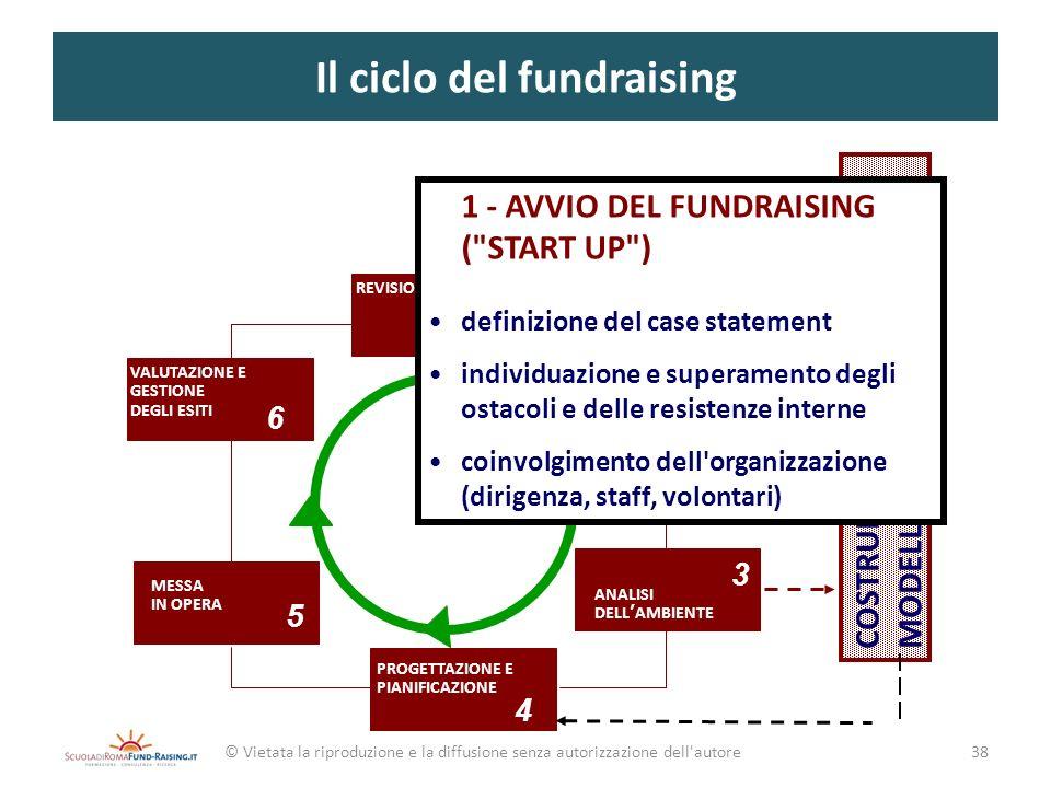 Il ciclo del fundraising © Vietata la riproduzione e la diffusione senza autorizzazione dell'autore 2 3 4 5 6 7 ANALISI DELLA ORGANIZZAZIONE 1 AVVIO D