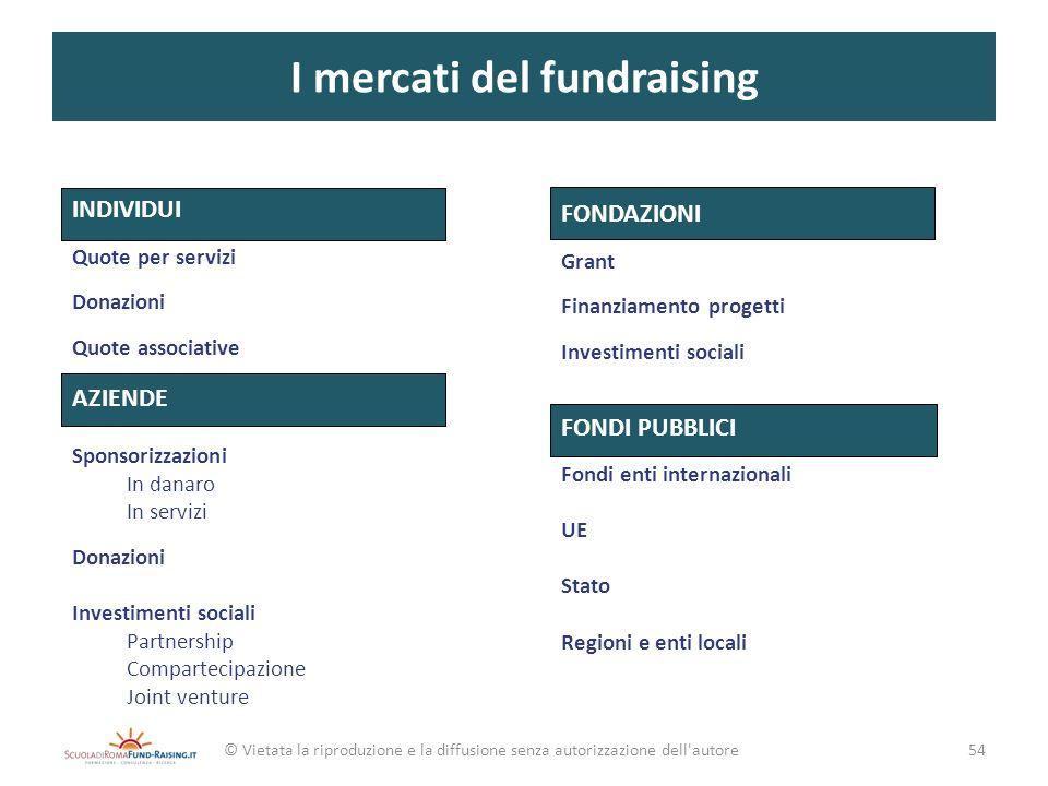 I mercati del fundraising © Vietata la riproduzione e la diffusione senza autorizzazione dell'autore FONDAZIONI Grant Finanziamento progetti Investime