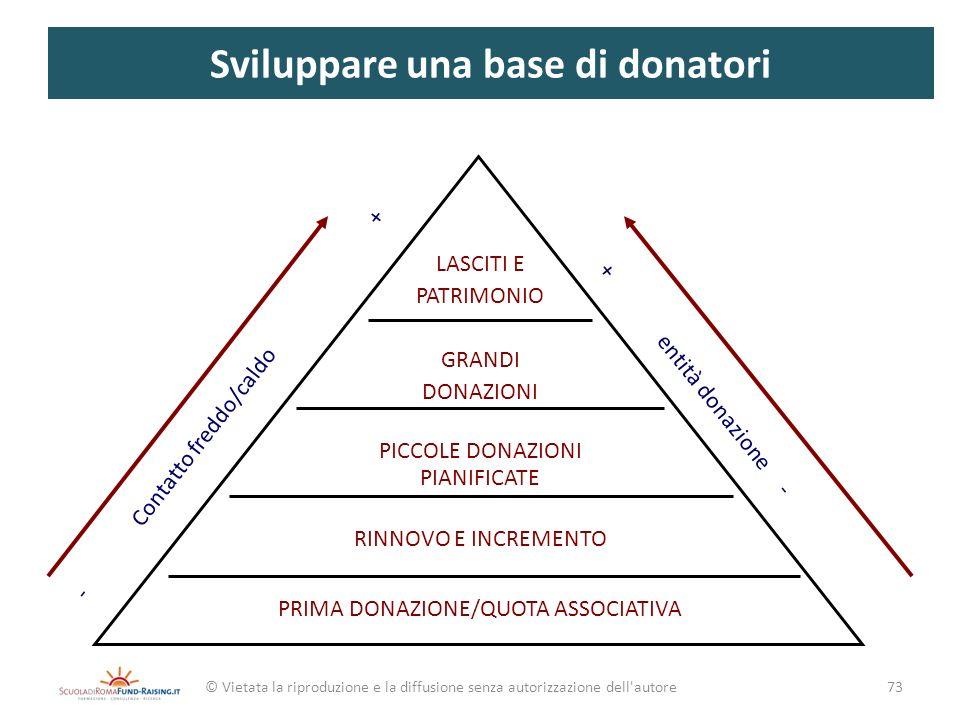 Sviluppare una base di donatori LASCITI E PATRIMONIO GRANDI DONAZIONI PICCOLE DONAZIONI PIANIFICATE RINNOVO E INCREMENTO PRIMA DONAZIONE/QUOTA ASSOCIA