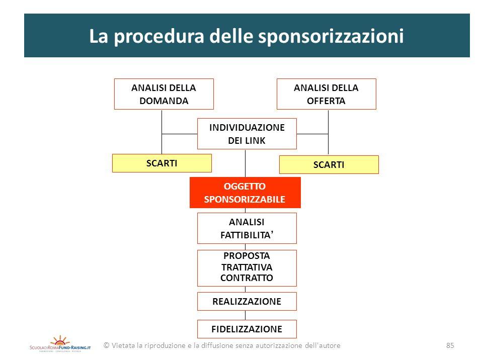 La procedura delle sponsorizzazioni ANALISI DELLA DOMANDA ANALISI DELLA OFFERTA INDIVIDUAZIONE DEI LINK SCARTI OGGETTO SPONSORIZZABILE ANALISI FATTIBI