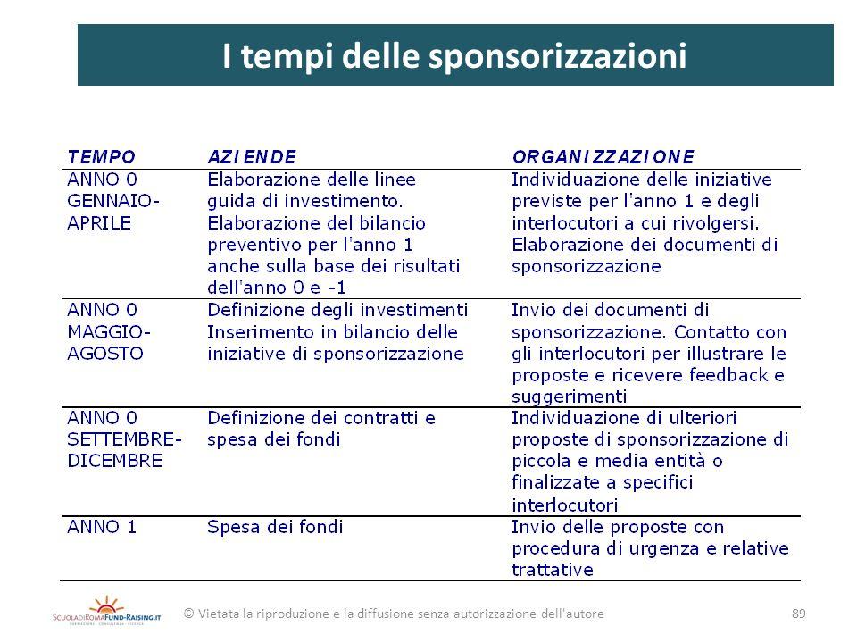 I tempi delle sponsorizzazioni © Vietata la riproduzione e la diffusione senza autorizzazione dell'autore89