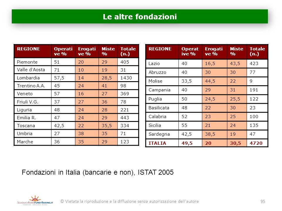 REGIONEOperati ve % Erogati ve % Miste % Totale (n.) Piemonte512029405 Valle dAosta71101931 Lombardia57,51428,51430 Trentino A.A.45244198 Veneto571627