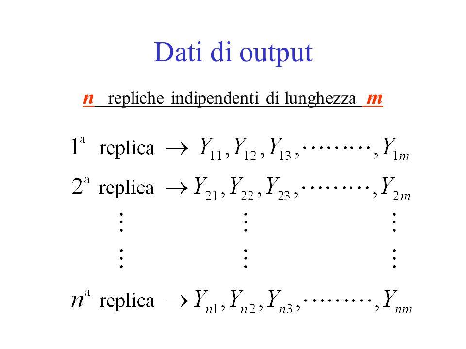 Transitorio e stato stazionario Processo stocastico di output Distribuzione transitoria Distribuzione stazionaria