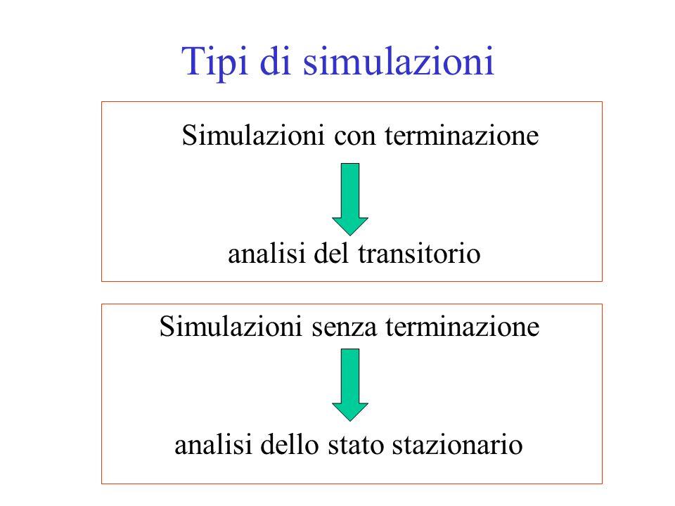 Analisi del transitorio