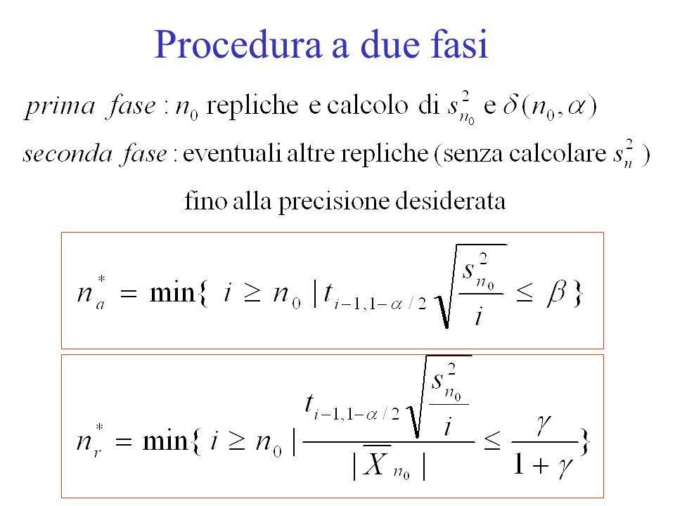 Procedura iterativa