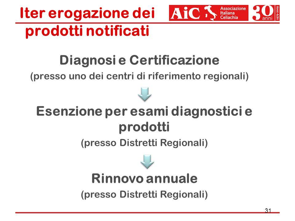 Iter erogazione dei prodotti notificati Diagnosi e Certificazione (presso uno dei centri di riferimento regionali) 31 Esenzione per esami diagnostici