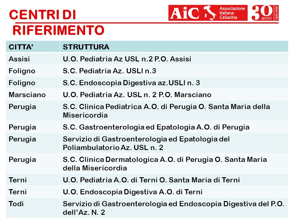 CENTRI DI RIFERIMENTO 32 CITTASTRUTTURA AssisiU.O. Pediatria Az USL n.2 P.O. Assisi FolignoS.C. Pediatria Az. USLl n.3 FolignoS.C. Endoscopia Digestiv