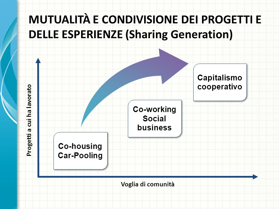 Voglia di comunità Progetti a cui ha lavorato Co-housing Car-Pooling Co-housing Car-Pooling Capitalismo cooperativo MUTUALITÀ E CONDIVISIONE DEI PROGETTI E DELLE ESPERIENZE (Sharing Generation) Co-working Social business Co-working Social business