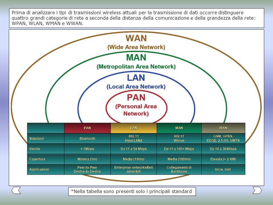 Prima di analizzare i tipi di trasmissioni wireless attuali per la trasmissione di dati occorre distinguere quattro grandi categorie di rete a seconda