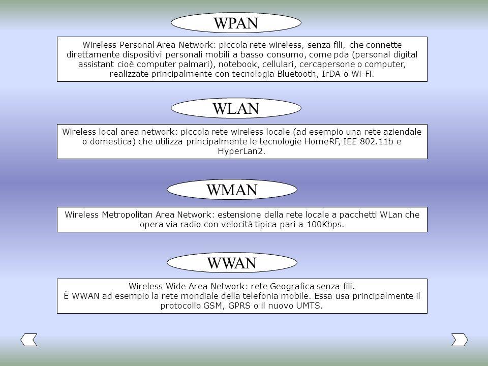 WPAN WLAN WWAN Wireless Personal Area Network: piccola rete wireless, senza fili, che connette direttamente dispositivi personali mobili a basso consu
