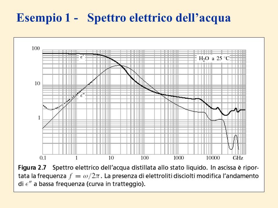 Esempio 1 - Spettro elettrico dellacqua