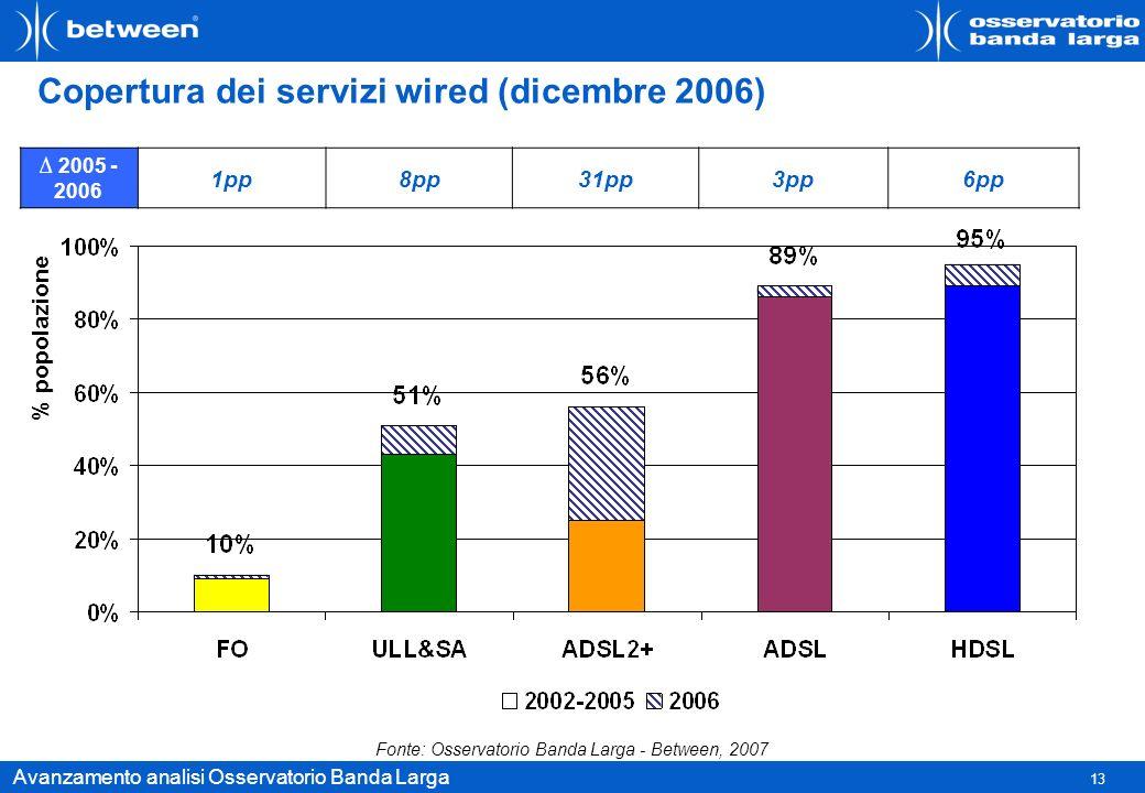 13 Avanzamento analisi Osservatorio Banda Larga Copertura dei servizi wired (dicembre 2006) % popolazione 2005 - 2006 1pp8pp31pp3pp6pp Fonte: Osservat