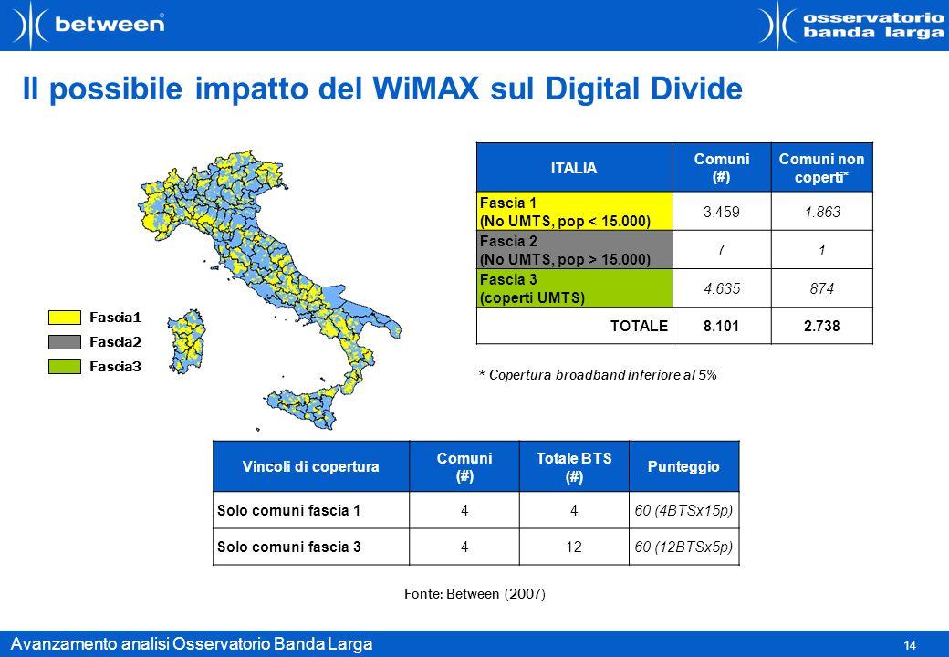 14 Avanzamento analisi Osservatorio Banda Larga Il possibile impatto del WiMAX sul Digital Divide Fonte: Between (2007) ITALIA Comuni (#) Comuni non c