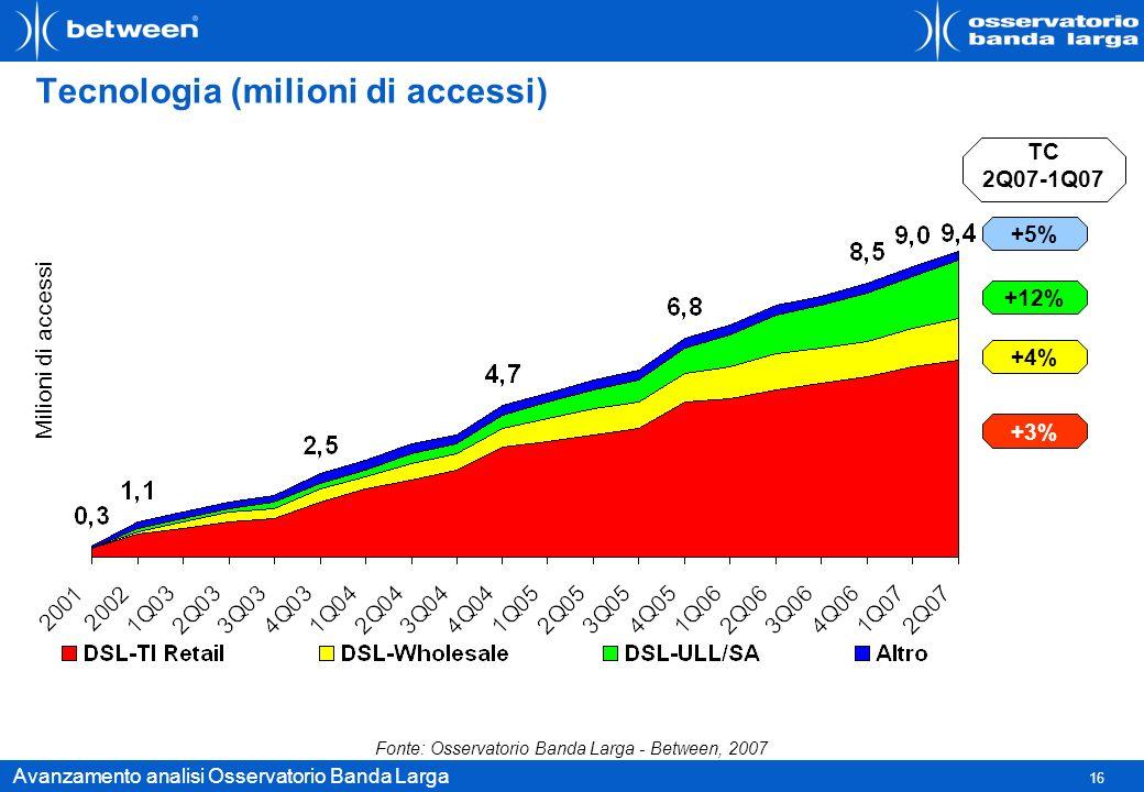 16 Avanzamento analisi Osservatorio Banda Larga Tecnologia (milioni di accessi) +4% +3% +12% +5% TC 2Q07-1Q07 Milioni di accessi Fonte: Osservatorio B