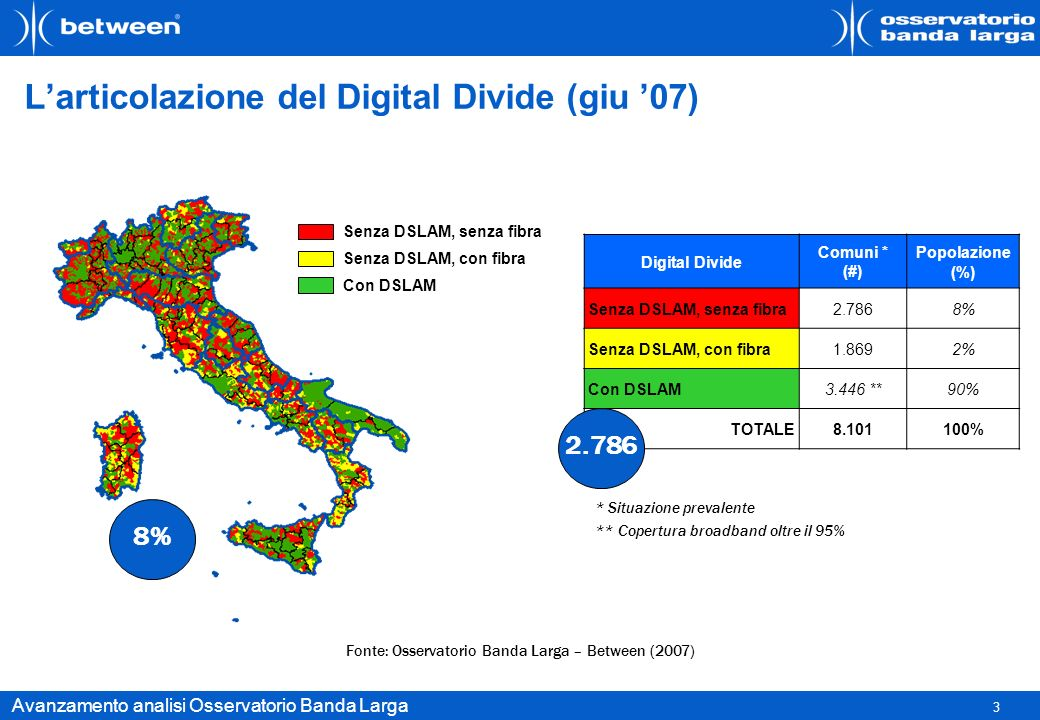 3 Avanzamento analisi Osservatorio Banda Larga Larticolazione del Digital Divide (giu 07) Fonte: Osservatorio Banda Larga – Between (2007) Digital Div
