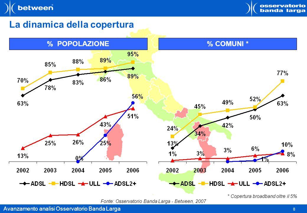 8 Avanzamento analisi Osservatorio Banda Larga La dinamica della copertura % POPOLAZIONE% COMUNI * * Copertura broadband oltre il 5% Fonte: Osservator
