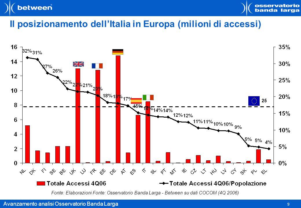 9 Avanzamento analisi Osservatorio Banda Larga Il posizionamento dellItalia in Europa (milioni di accessi) 25 Fonte: Elaborazioni Fonte: Osservatorio
