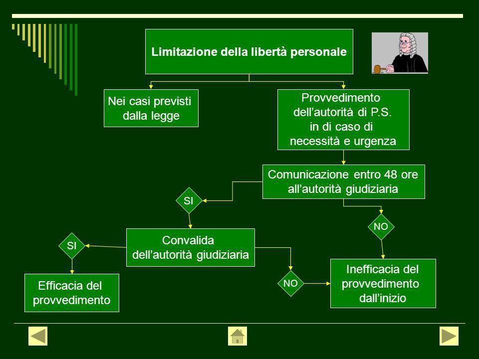 Limitazione della libertà personale Nei casi previsti dalla legge Provvedimento dellautorità di P.S.